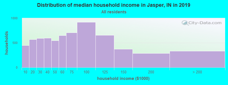 Distribution of median household income in Jasper, IN in 2019