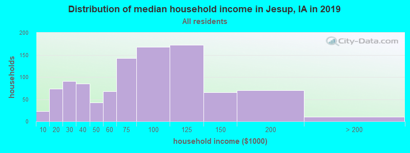 Distribution of median household income in Jesup, IA in 2017
