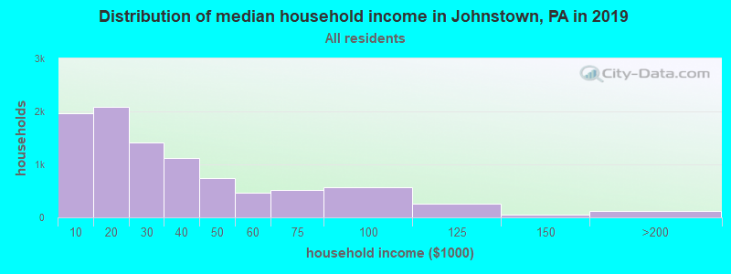 Distribution of median household income in Johnstown, PA in 2017