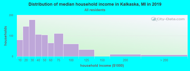 Distribution of median household income in Kalkaska, MI in 2017