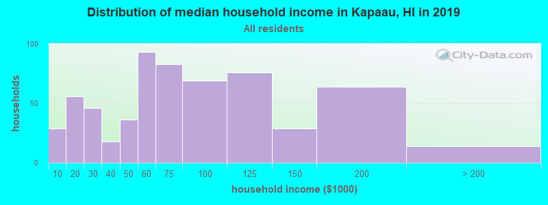Distribution of median household income in Kapaau, HI in 2017