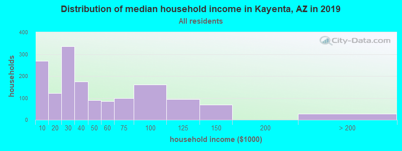 Distribution of median household income in Kayenta, AZ in 2019