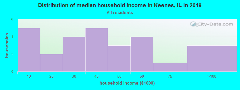 Distribution of median household income in Keenes, IL in 2017