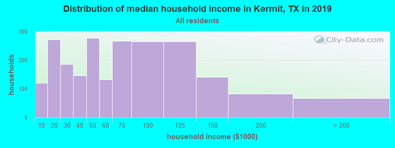 Distribution of median household income in Kermit, TX in 2017