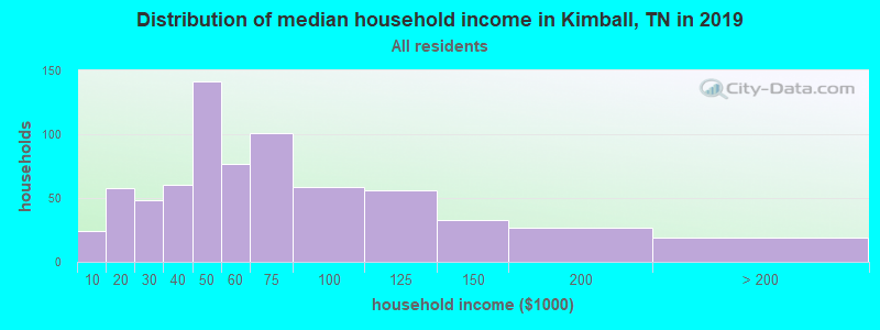 Distribution of median household income in Kimball, TN in 2017