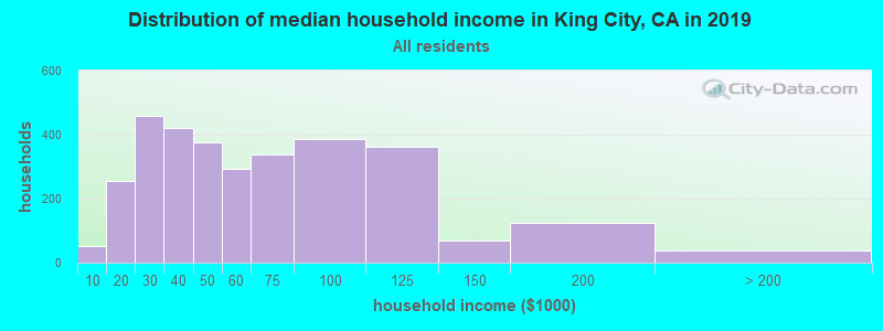 Distribution of median household income in King City, CA in 2019
