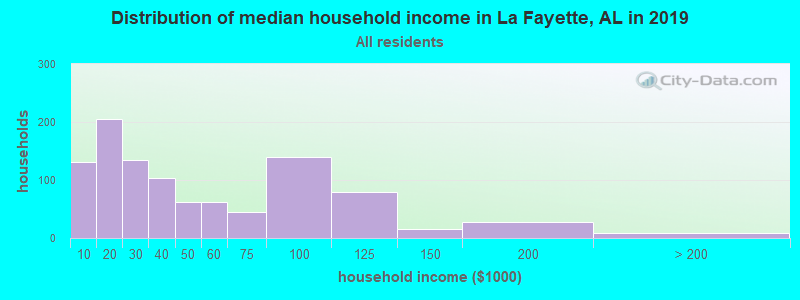 Distribution of median household income in La Fayette, AL in 2019