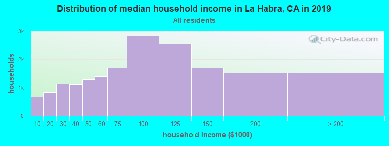 Distribution of median household income in La Habra, CA in 2017