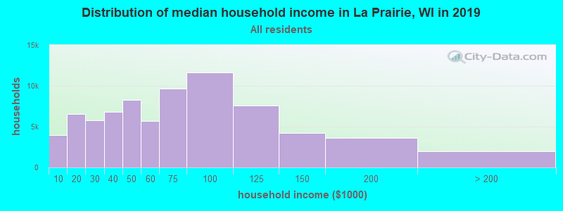 Distribution of median household income in La Prairie, WI in 2017