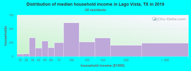 Distribution of median household income in Lago Vista, TX in 2017