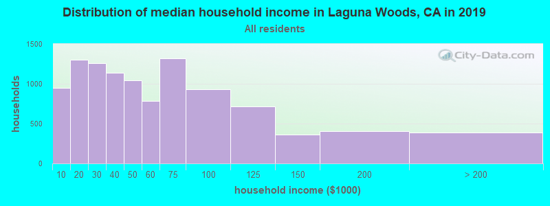 Distribution of median household income in Laguna Woods, CA in 2017