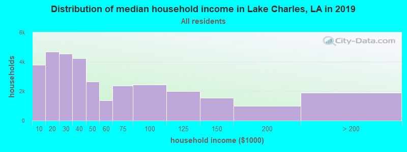 Distribution of median household income in Lake Charles, LA in 2019