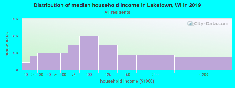 Distribution of median household income in Laketown, WI in 2017