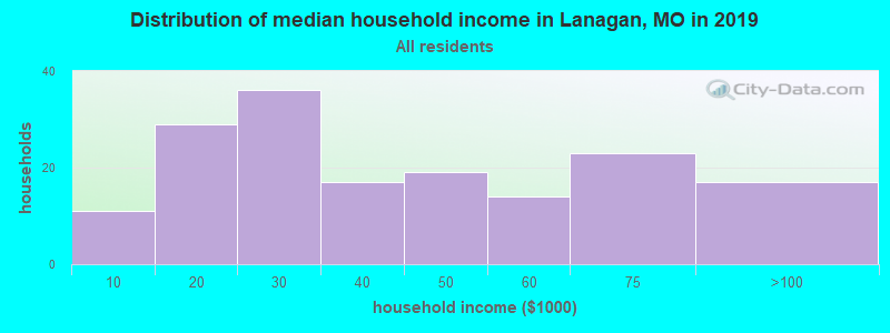 Distribution of median household income in Lanagan, MO in 2017