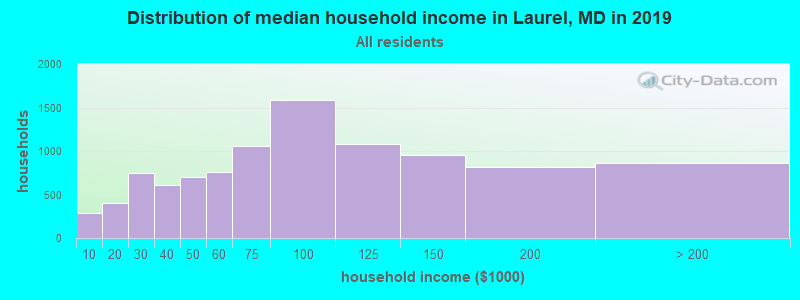 Distribution of median household income in Laurel, MD in 2017