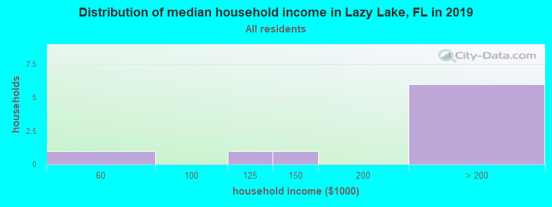 Distribution of median household income in Lazy Lake, FL in 2016