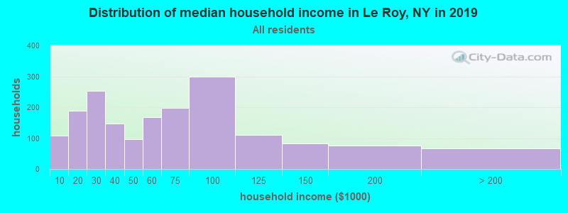 Distribution of median household income in Le Roy, NY in 2017