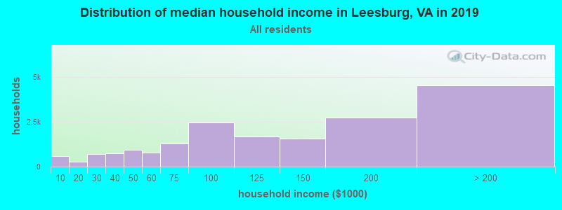 Distribution of median household income in Leesburg, VA in 2019
