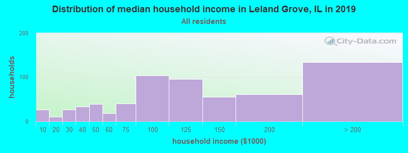Distribution of median household income in Leland Grove, IL in 2017
