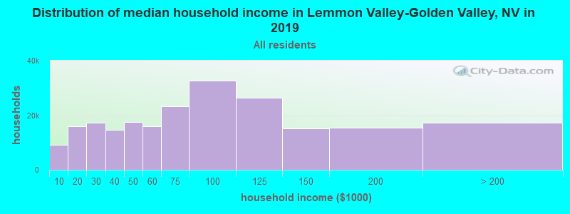 Distribution of median household income in Lemmon Valley-Golden Valley, NV in 2019