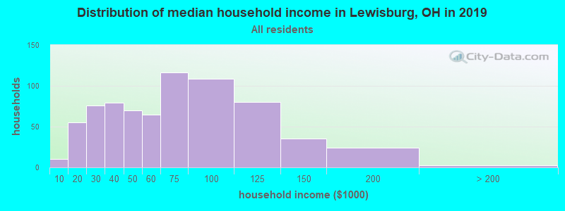 Distribution of median household income in Lewisburg, OH in 2017