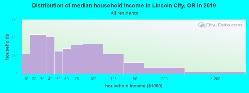 Distribution of median household income in Lincoln City, OR in 2017