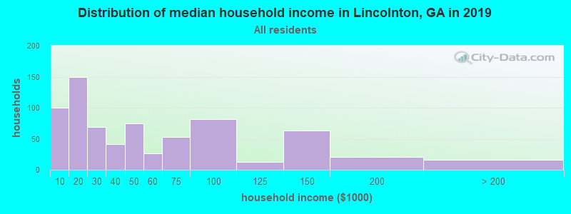 Distribution of median household income in Lincolnton, GA in 2017