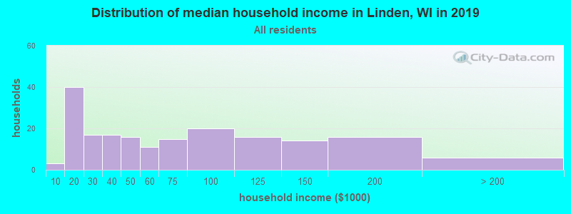 Distribution of median household income in Linden, WI in 2017