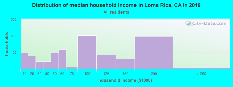 Distribution of median household income in Loma Rica, CA in 2017