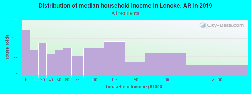 Distribution of median household income in Lonoke, AR in 2017