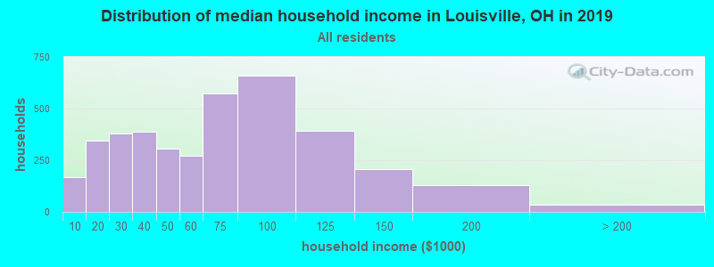 Distribution of median household income in Louisville, OH in 2017