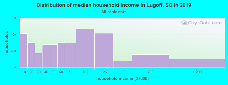 Distribution of median household income in Lugoff, SC in 2017
