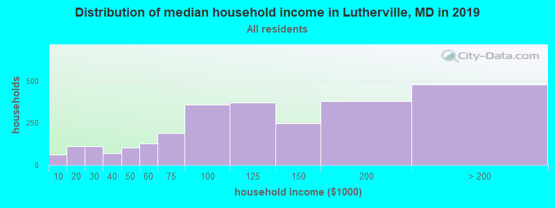 Distribution of median household income in Lutherville, MD in 2017