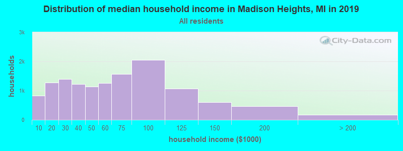 Distribution of median household income in Madison Heights, MI in 2016
