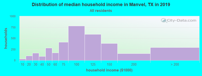Distribution of median household income in Manvel, TX in 2019