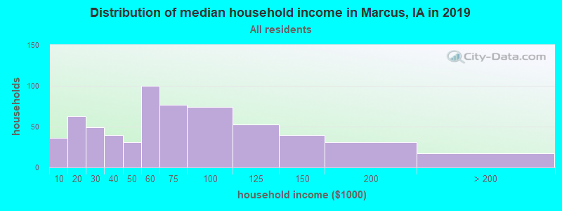 Distribution of median household income in Marcus, IA in 2019