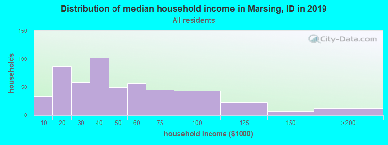 Distribution of median household income in Marsing, ID in 2017