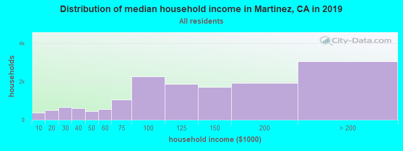 Distribution of median household income in Martinez, CA in 2017