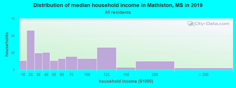 Distribution of median household income in Mathiston, MS in 2017