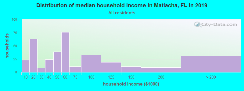 Distribution of median household income in Matlacha, FL in 2017