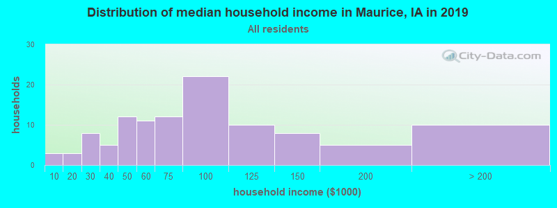 Distribution of median household income in Maurice, IA in 2017