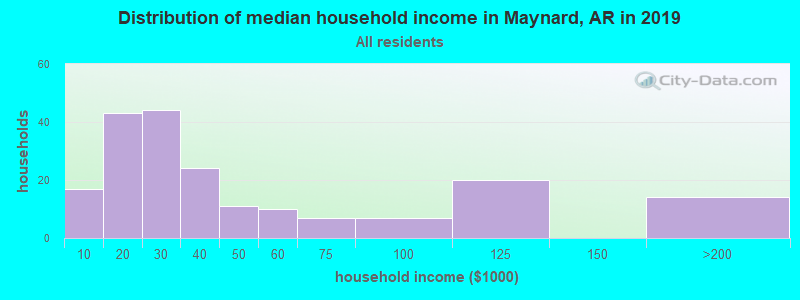Distribution of median household income in Maynard, AR in 2017