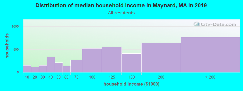 Distribution of median household income in Maynard, MA in 2017
