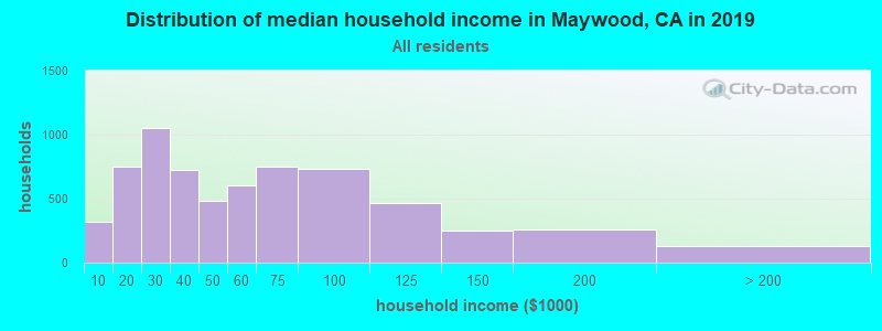 Distribution of median household income in Maywood, CA in 2019