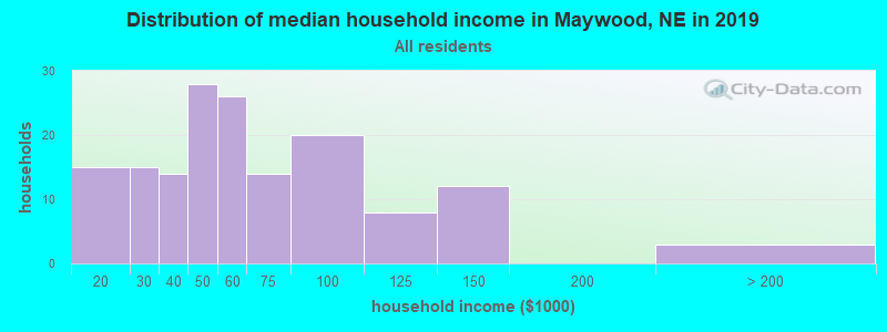 Distribution of median household income in Maywood, NE in 2017