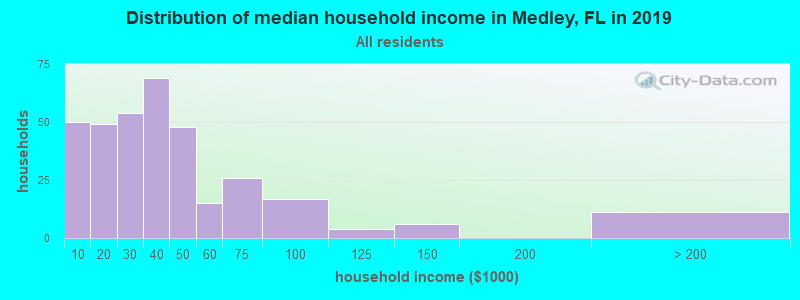Distribution of median household income in Medley, FL in 2019