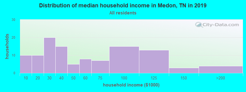 Distribution of median household income in Medon, TN in 2017