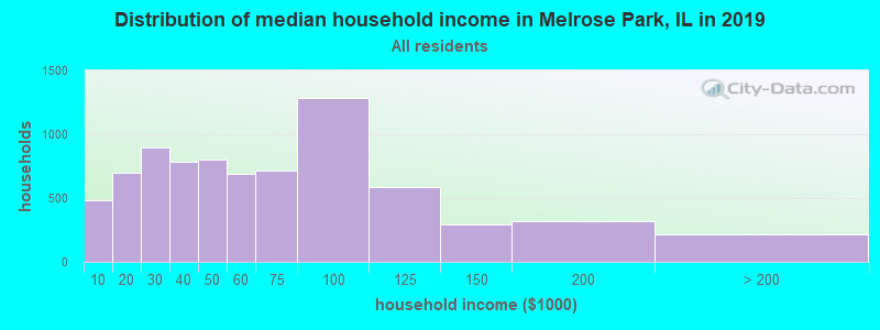 Distribution of median household income in Melrose Park, IL in 2016