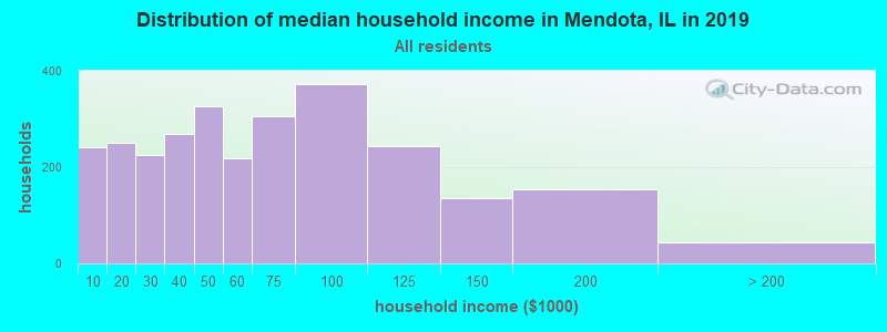 Distribution of median household income in Mendota, IL in 2017