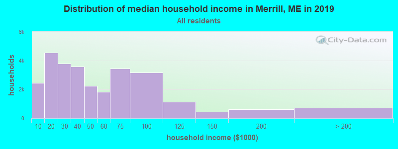 Distribution of median household income in Merrill, ME in 2017